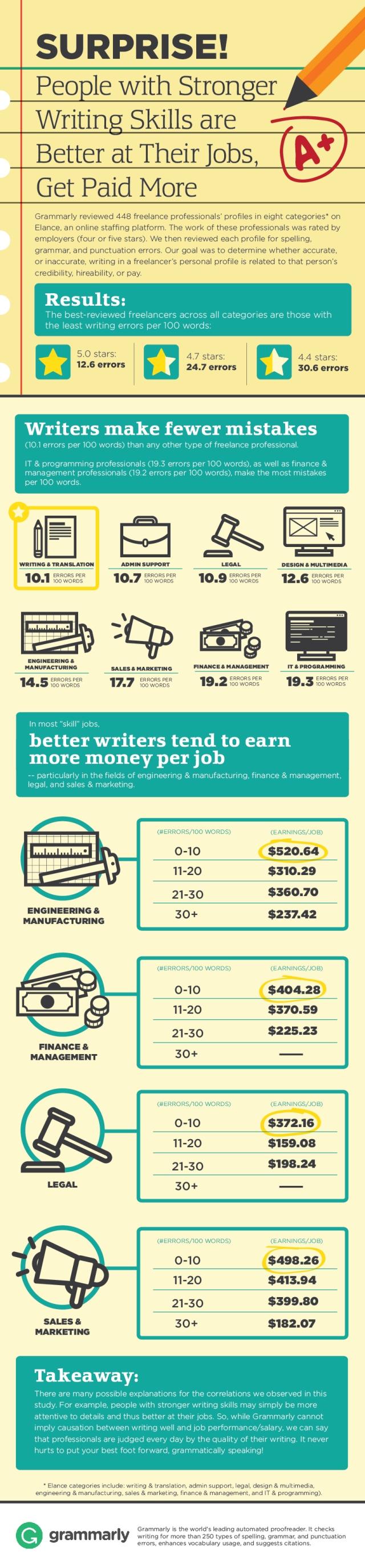 Grammar checker infographic